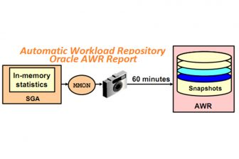 Oracle automatic workload repository