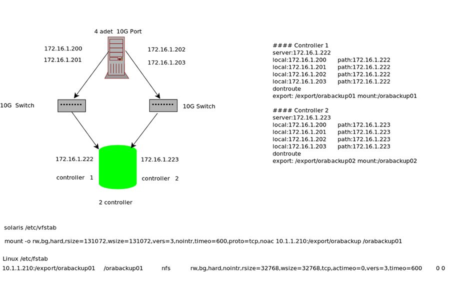 Oracle dnfs cloning
