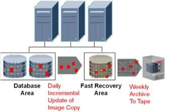 Oracle fast recovery area