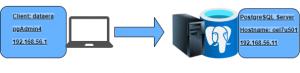 PostgreSQL connection to server